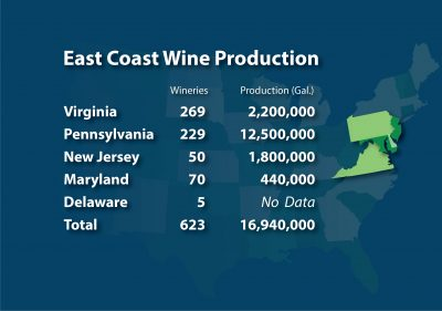 Mid Atlantic Wind Production